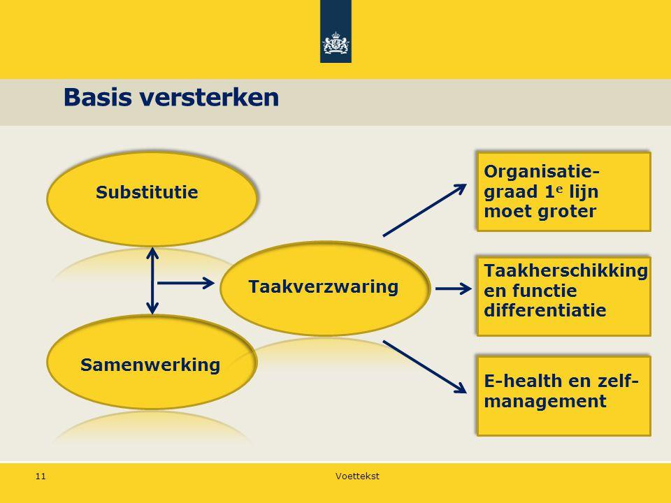 Basis versterken Voettekst 11 Substitutie E-health en zelf- management Taakherschikking en functie differentiatie Taakverzwaring Samenwerking Organisatie- graad 1 e lijn moet groter