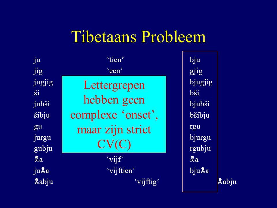 Tibetaans Probleem ju'tien'bju jig'een'gjig jugjig'elf'bjugjig ši'vier'bši jubši'veertien'bjubši šibju'veertig'bšibju gu'negen'rgu jurgu'negentien'bjurgu gubju'negentig'rgubju N a'vijf' N a ju N a'vijftien'bju N a N abju'vijftig' N abju Lettergrepen hebben geen complexe 'onset', maar zijn strict CV(C)