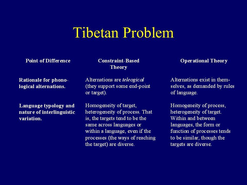 Tibetan Problem