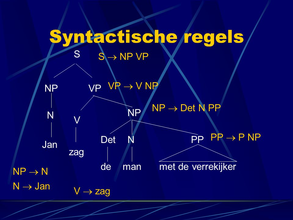 Syntactische regels N zag mandemet de verrekijker S NPVP V NP DetNPP Jan S  NP VP VP  V NP NP  Det N PP PP  P NP NP  N N  Jan V  zag