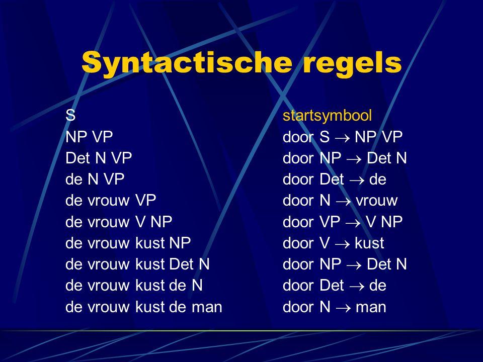 Syntactische regels Sstartsymbool NP VPdoor S  NP VP Det N VPdoor NP  Det N de N VPdoor Det  de de vrouw VPdoor N  vrouw de vrouw V NPdoor VP  V
