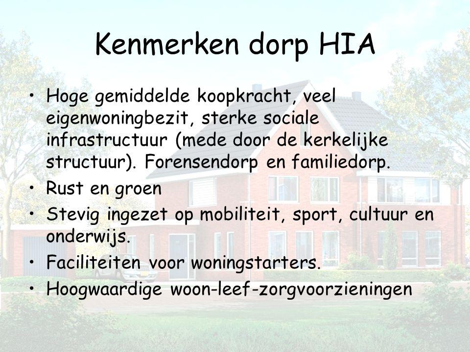 Kenmerken dorp HIA Hoge gemiddelde koopkracht, veel eigenwoningbezit, sterke sociale infrastructuur (mede door de kerkelijke structuur). Forensendorp