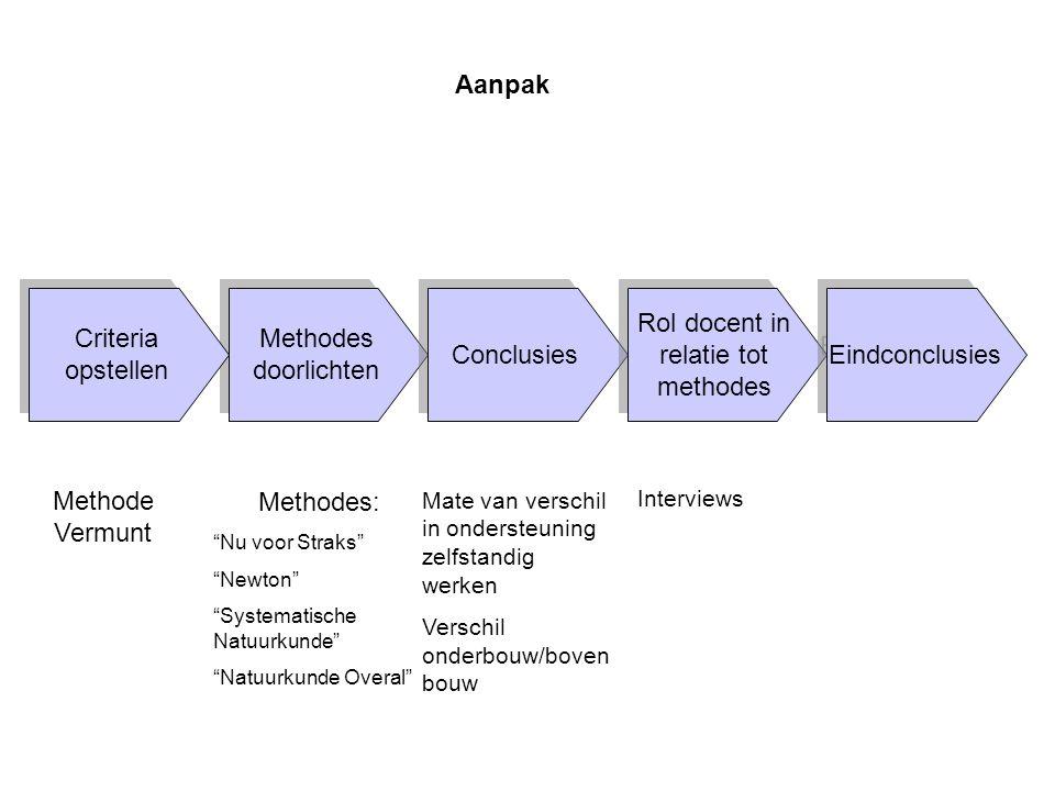 """Methodes doorlichten Methodes doorlichten Methodes: """"Nu voor Straks"""" """"Newton"""" """"Systematische Natuurkunde"""" """"Natuurkunde Overal"""" Methode Vermunt Criteri"""