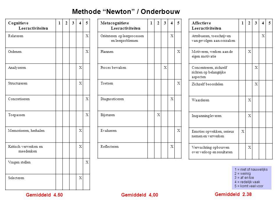 1 2 3 4 5 Cognitieve leeractiviteiten (inhoudelijk gericht) Meta-cognitieve leeractiviteiten (proces gericht) Affectieve leeractiviteiten (persoonsgericht) = Bovenbouw = Onderbouw Conclusies 1.De leermethodes in de onder- en bovenbouw zijn in zeer inhoudelijk gericht 2.Er is een groot verschil tussen onderbouw- en bovenbouwmethode met betrekking tot de processturing 3.De leermethodes zijn nauwelijks persoonsgericht score