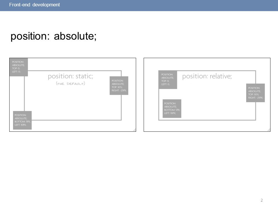 2 position: absolute; Front-end development