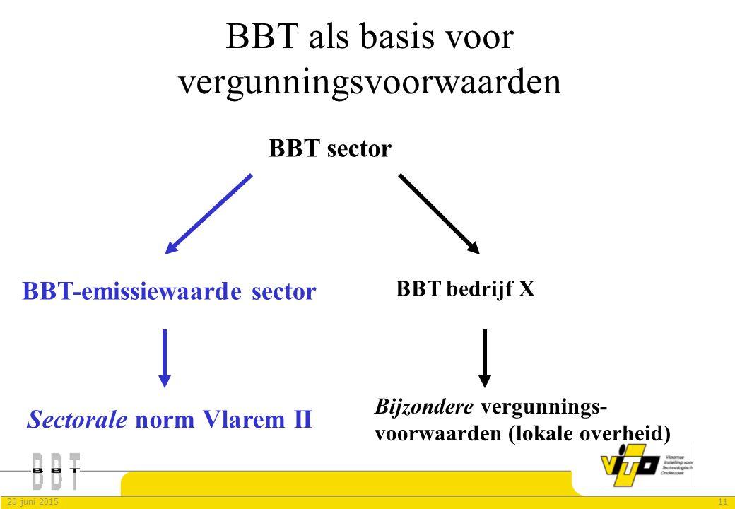 1120 juni 2015 BBT als basis voor vergunningsvoorwaarden BBT sector Sectorale norm Vlarem II BBT-emissiewaarde sector BBT bedrijf X Bijzondere vergunn