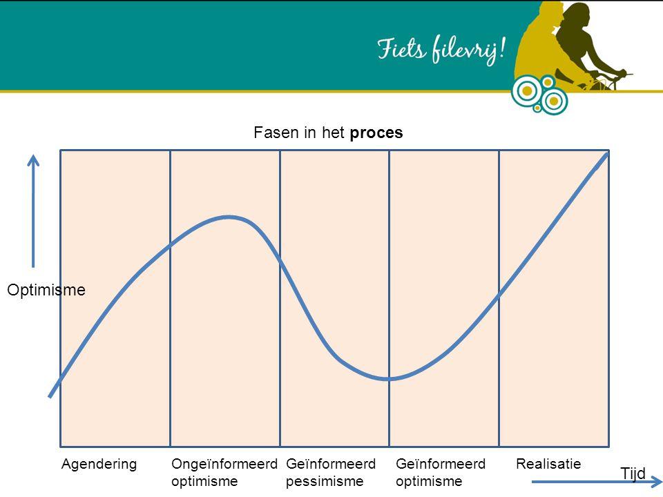 AgenderingOngeïnformeerd optimisme Geïnformeerd pessimisme Geïnformeerd optimisme Realisatie Tijd Optimisme Fasen in het proces