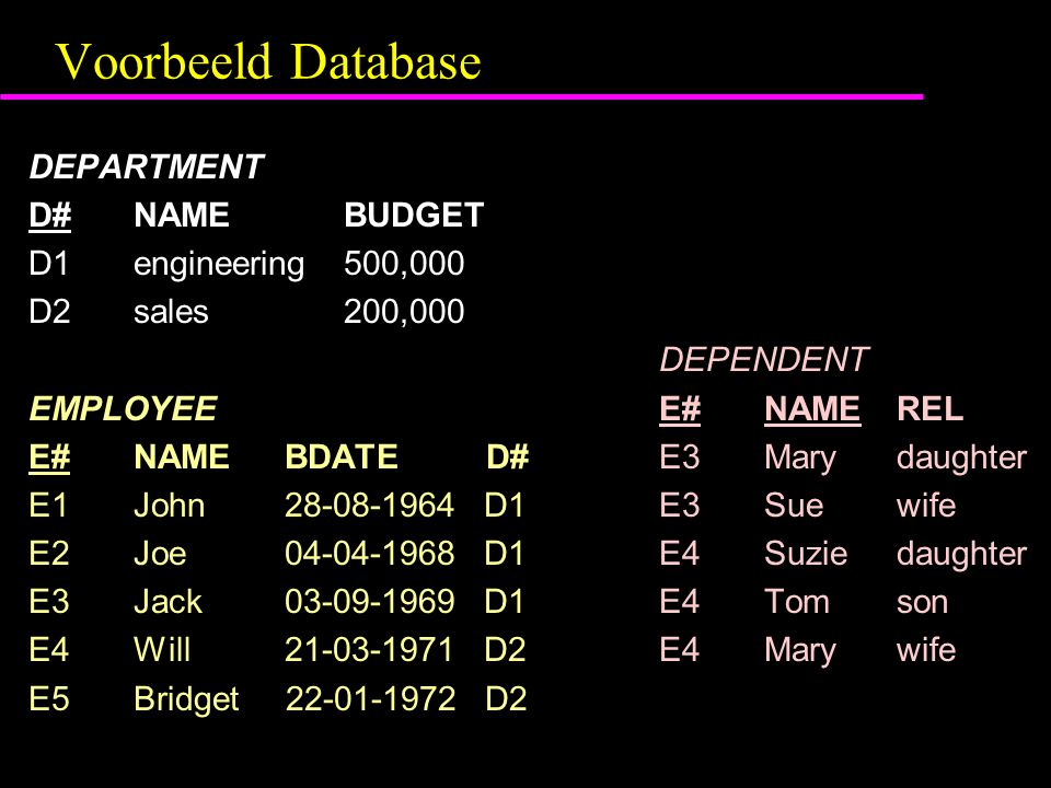 Voorbeeld Database DEPARTMENT D#NAMEBUDGET D1engineering500,000 D2sales200,000 DEPENDENT EMPLOYEEE#NAME REL E#NAME BDATE D# E3Mary daughter E1John 28-