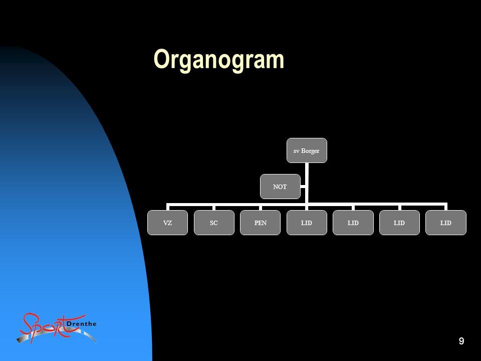 9 Organogram sv Borger VZSCPENLID NOT