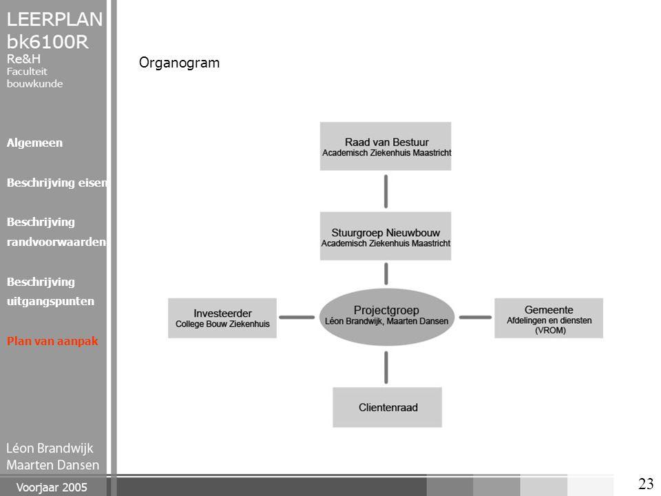 23 Organogram Algemeen Beschrijving eisen Beschrijving randvoorwaarden Beschrijving uitgangspunten Plan van aanpak