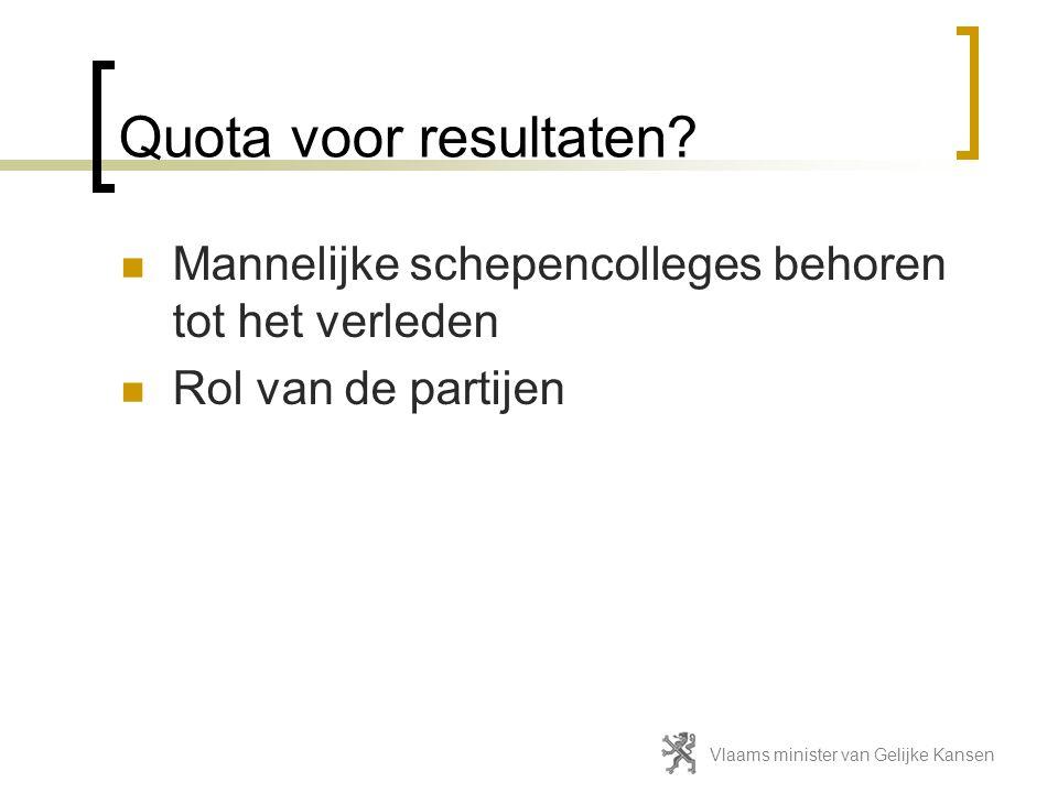 Quota voor resultaten.