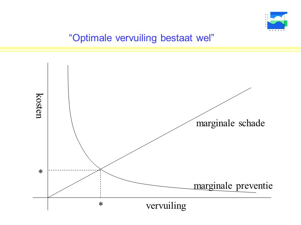 Optimale vervuiling bestaat wel vervuiling kosten marginale preventie marginale schade * *