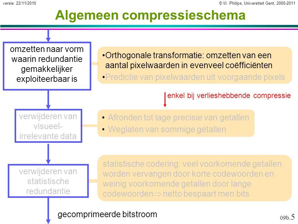 © W. Philips, Universiteit Gent, 2000-2011versie: 22/11/2010 09b. 5 Algemeen compressieschema Orthogonale transformatie: omzetten van een aantal pixel