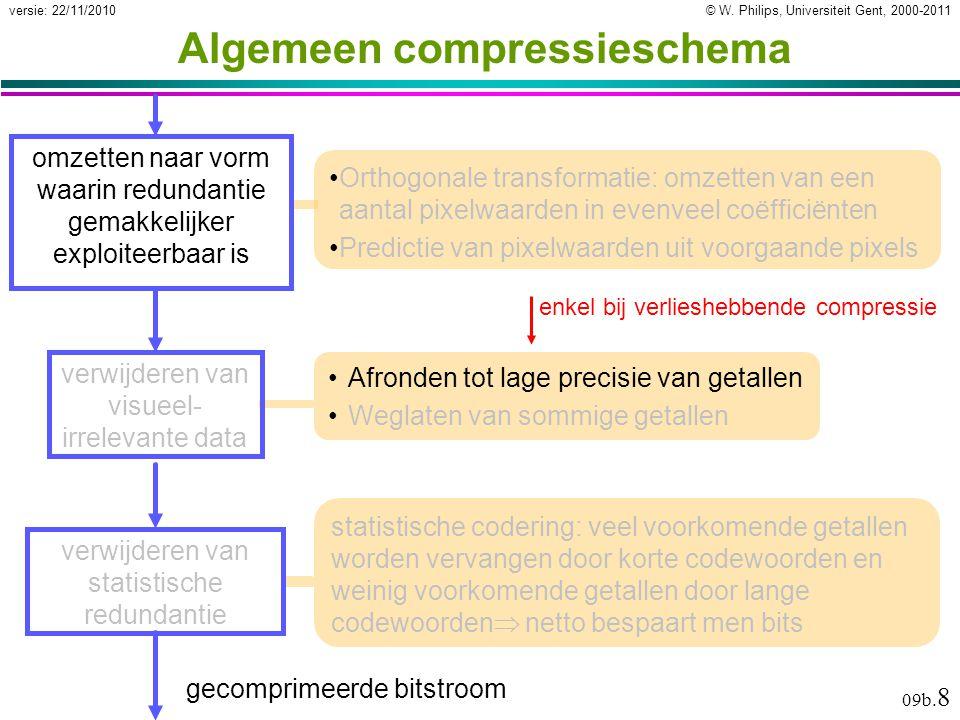 © W. Philips, Universiteit Gent, 2000-2011versie: 22/11/2010 09b. 8 Algemeen compressieschema Orthogonale transformatie: omzetten van een aantal pixel