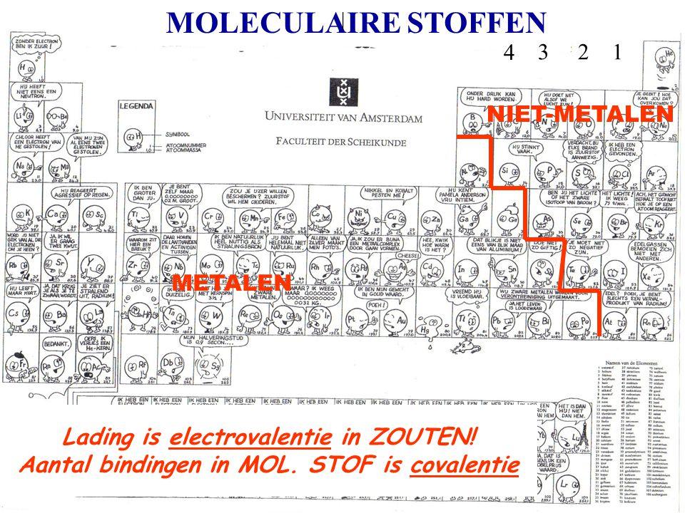 123 MOLECULAIRE STOFFEN 4 Lading is electrovalentie in ZOUTEN! Aantal bindingen in MOL. STOF is covalentie METALEN NIET-METALEN