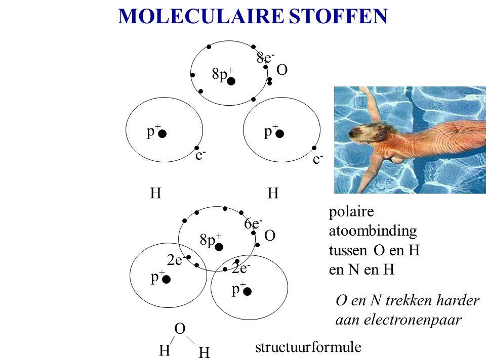 MOLECULAIRE STOFFEN p+p+ e-e- H p+p+ e-e- H polaire atoombinding tussen O en H N H O O H H 8p + 8e - O 8p + 6e - p+p+ p+p+ 2e - structuurformule O en