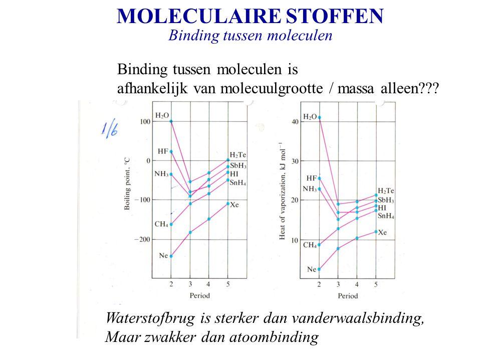 MOLECULAIRE STOFFEN Binding tussen moleculen Binding tussen moleculen is afhankelijk van molecuulgrootte / massa alleen??? Waterstofbrug is sterker da