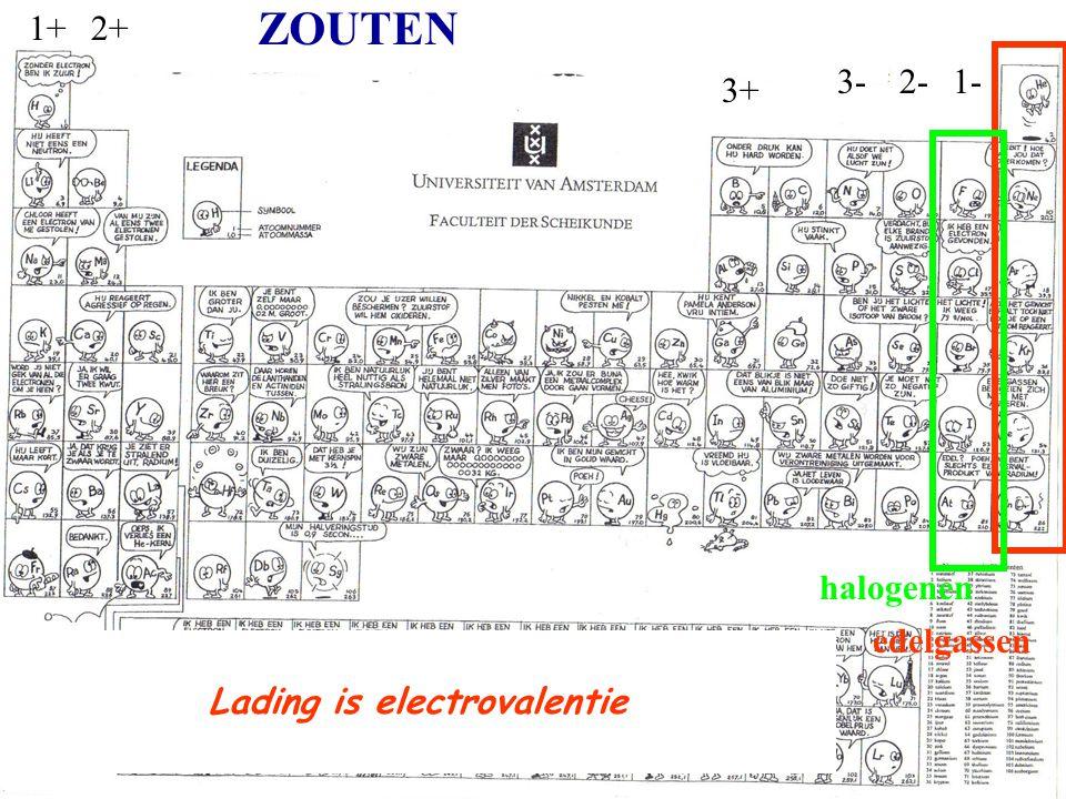 halogenen edelgassen 1-2-3- 1+2+ 3+ ZOUTEN Lading is electrovalentie