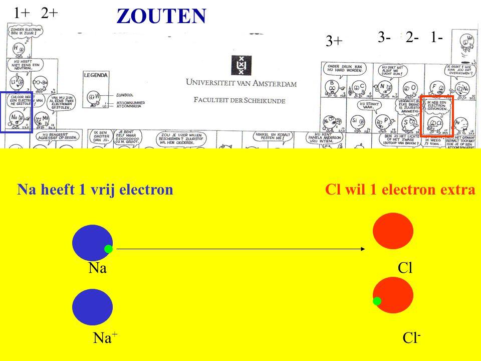 1-2-3- 1+2+ 3+ Na heeft 1 vrij electronCl wil 1 electron extra Na Na + Cl Cl - ZOUTEN