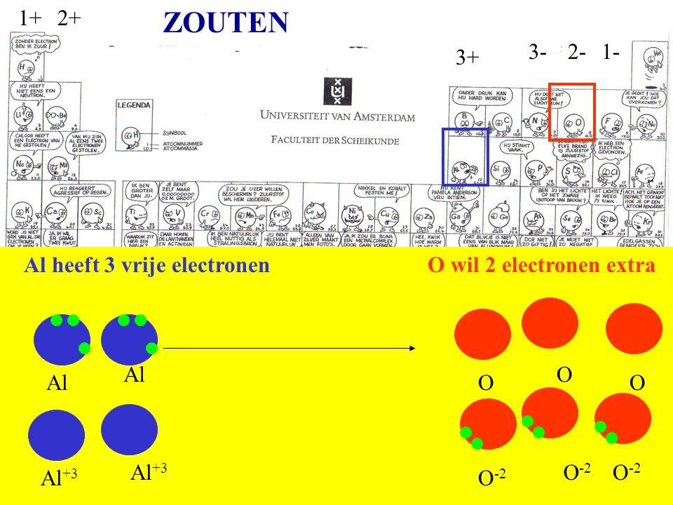 1-2-3- 1+2+ 3+ Al heeft 3 vrije electronenO wil 2 electronen extra Al Al +3 O O -2 Al Al +3 OO O -2 ZOUTEN