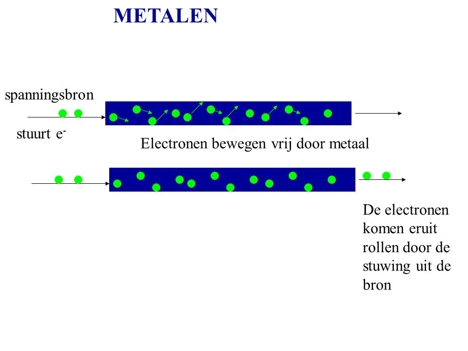 METALEN spanningsbron stuurt e - Electronen bewegen vrij door metaal De electronen komen eruit rollen door de stuwing uit de bron