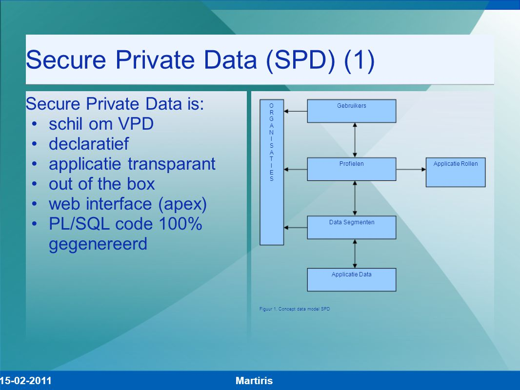 Secure Private Data (SPD) (1) Secure Private Data is: schil om VPD declaratief applicatie transparant out of the box web interface (apex) PL/SQL code 100% gegenereerd Martiris15-02-2011 Gebruikers Profielen Data Segmenten Applicatie Data Figuur 1.