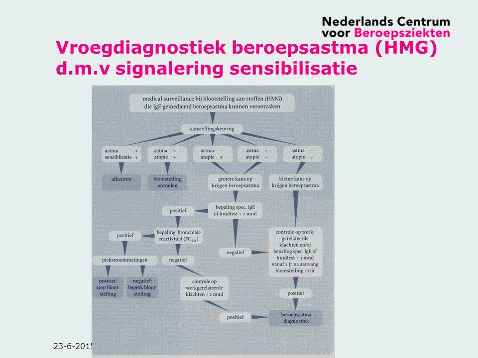 23-6-2015 Vroegdiagnostiek beroepsastma (HMG) d.m.v signalering sensibilisatie