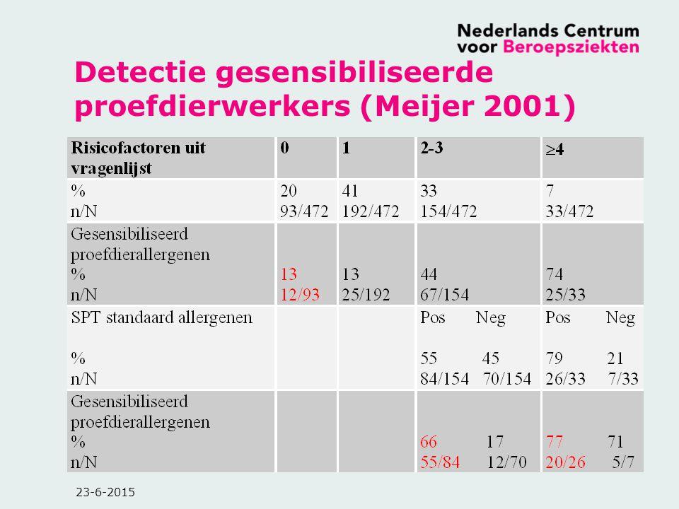 23-6-2015 Detectie gesensibiliseerde proefdierwerkers (Meijer 2001)