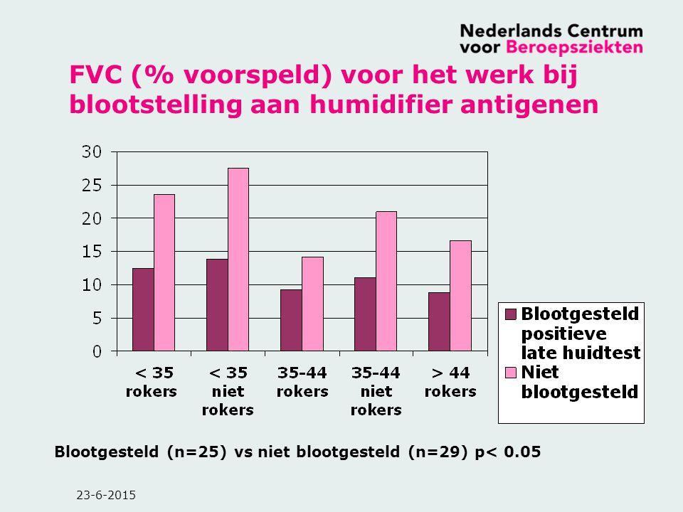 23-6-2015 FVC (% voorspeld) voor het werk bij blootstelling aan humidifier antigenen Blootgesteld (n=25) vs niet blootgesteld (n=29) p< 0.05