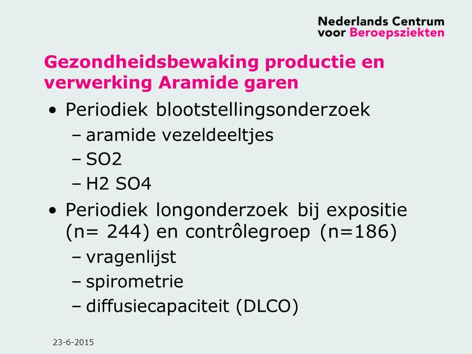 23-6-2015 Gezondheidsbewaking productie en verwerking Aramide garen Periodiek blootstellingsonderzoek –aramide vezeldeeltjes –SO2 –H2 SO4 Periodiek lo