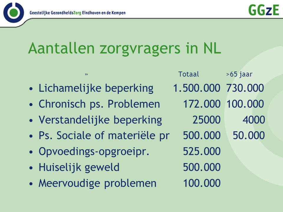 Aantallen zorgvragers in NL » Totaal >65 jaar Lichamelijke beperking 1.500.000 730.000 Chronisch ps. Problemen 172.000100.000 Verstandelijke beperking