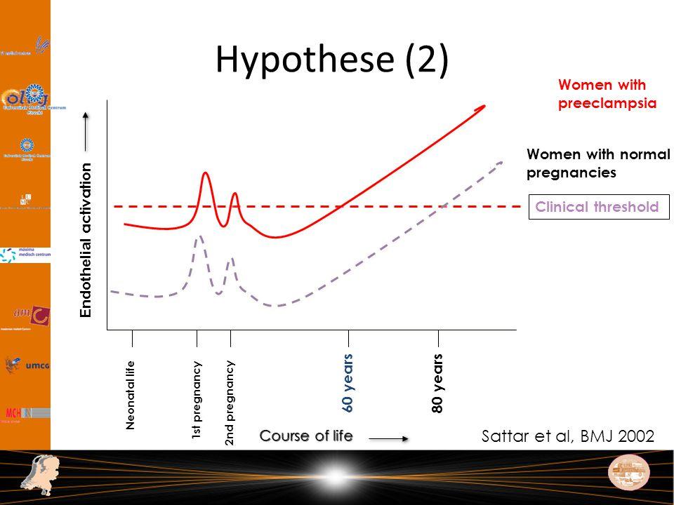 Low birth weight Preterm delivery Preeclampsia 10.12 Smith et al.
