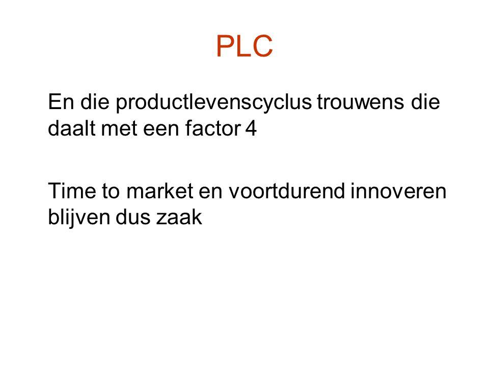 En die productlevenscyclus trouwens die daalt met een factor 4 Time to market en voortdurend innoveren blijven dus zaak