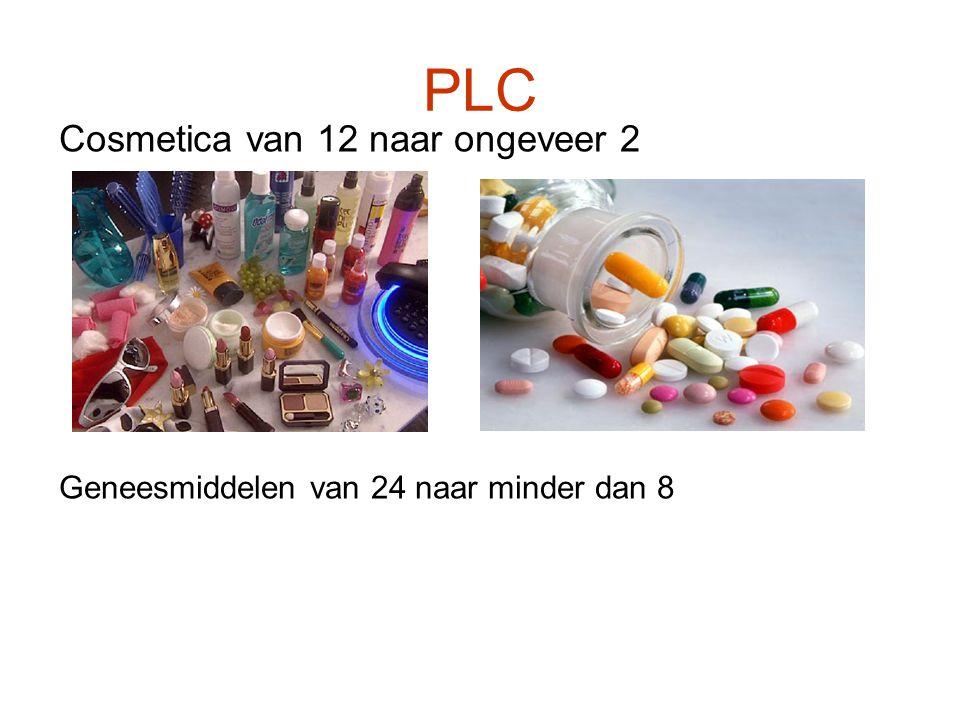 PLC Cosmetica van 12 naar ongeveer 2 Geneesmiddelen van 24 naar minder dan 8