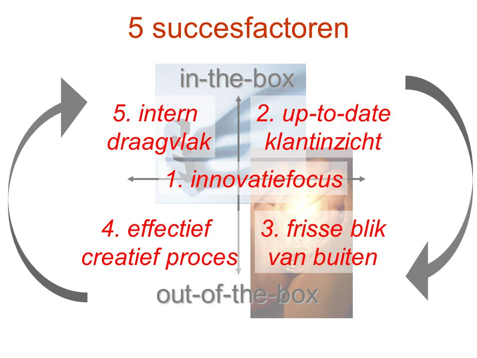5 succesfactoren in-the-box out-of-the-box 1. innovatiefocus 2.