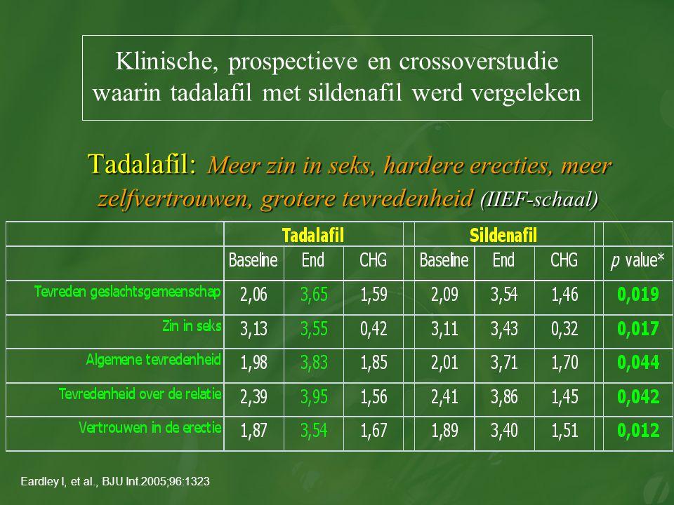 Tadalafil: Meer zin in seks, hardere erecties, meer zelfvertrouwen, grotere tevredenheid (IIEF-schaal) Tadalafil: Meer zin in seks, hardere erecties,