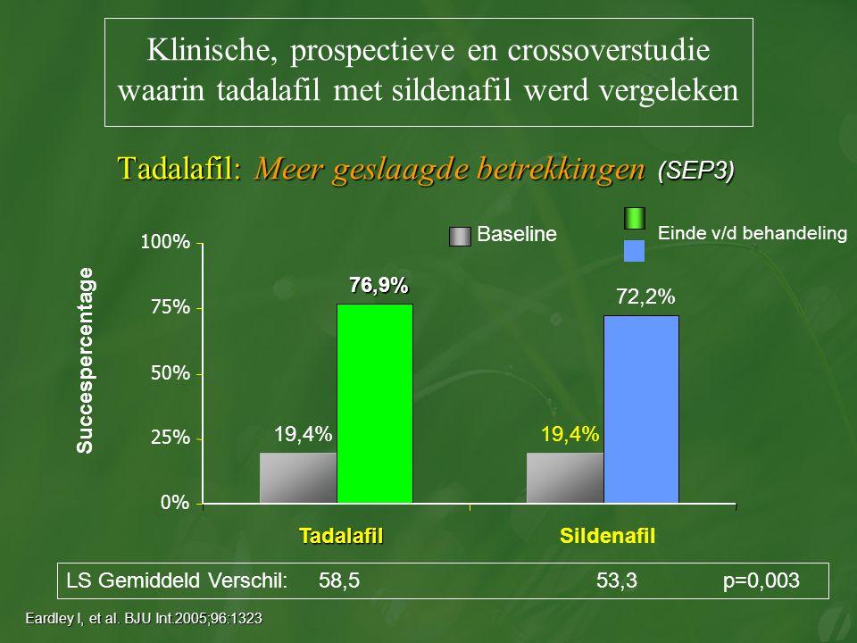 Tadalafil: Meer geslaagde betrekkingen (SEP3) LS Gemiddeld Verschil: 58,5 53,3 p=0,003 19,4% 76,9% 72,2% 0% 25% 50% 75% 100% TadalafilSildenafil Succespercentage Baseline Einde v/d behandeling Eardley I, et al.