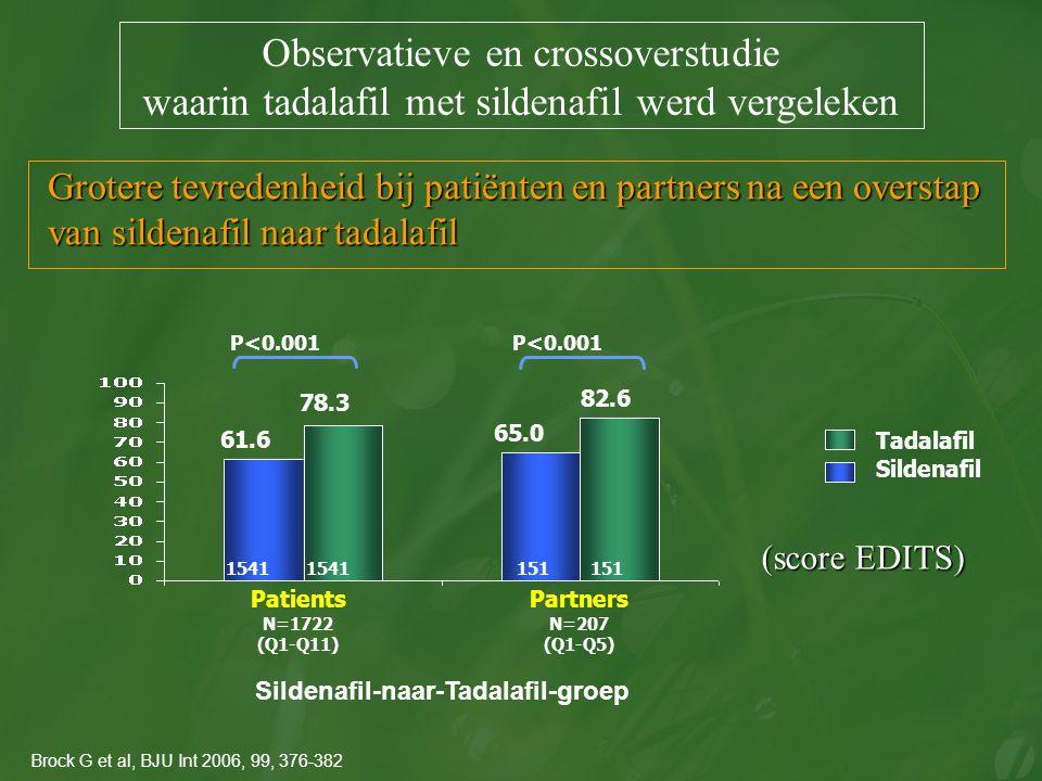 Grotere tevredenheid bij patiënten en partners na een overstap van sildenafil naar tadalafil Sildenafil-naar-Tadalafil-groep 78.3 65.0 82.6 61.6 Patie