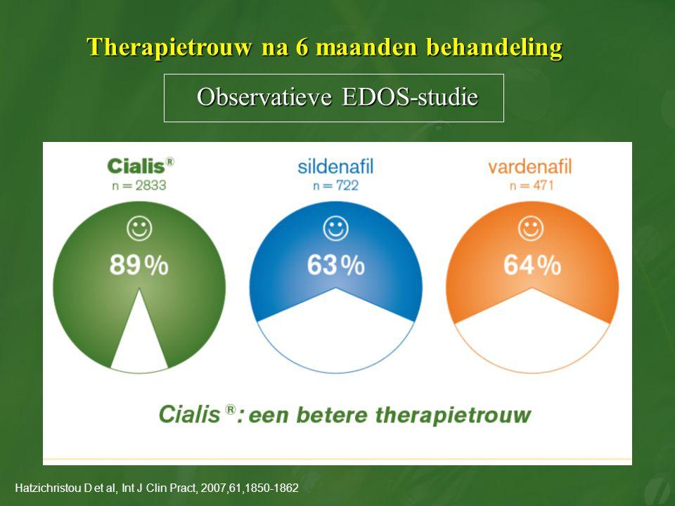 Observatieve EDOS-studie Hatzichristou D et al, Int J Clin Pract, 2007,61,1850-1862 Therapietrouw na 6 maanden behandeling
