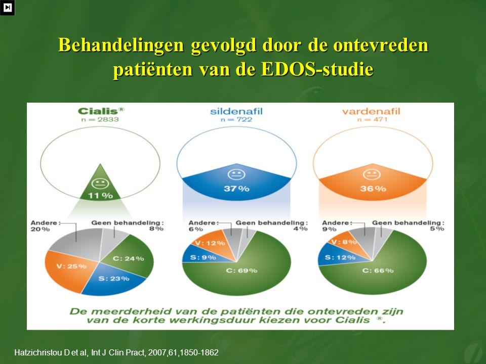 Behandelingen gevolgd door de ontevreden patiënten van de EDOS-studie Hatzichristou D et al, Int J Clin Pract, 2007,61,1850-1862