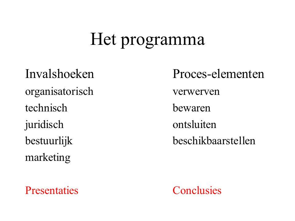 Het programma Invalshoeken Proces-elementen organisatorischverwerven technischbewaren juridischontsluiten bestuurlijkbeschikbaarstellen marketing PresentatiesConclusies