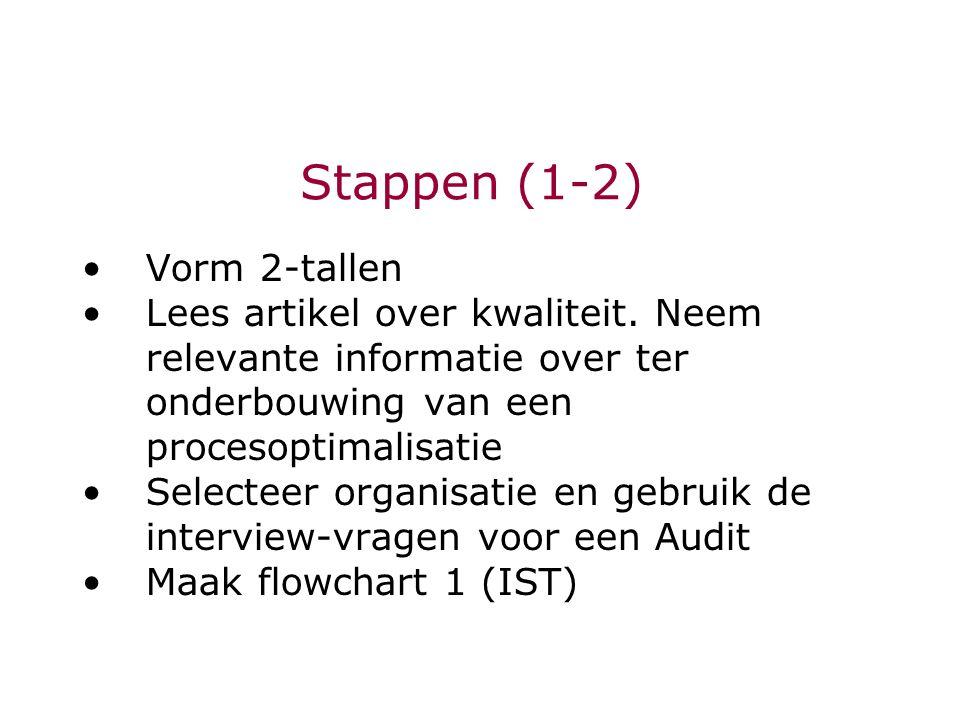Stappen (1-2) Vorm 2-tallen Lees artikel over kwaliteit.