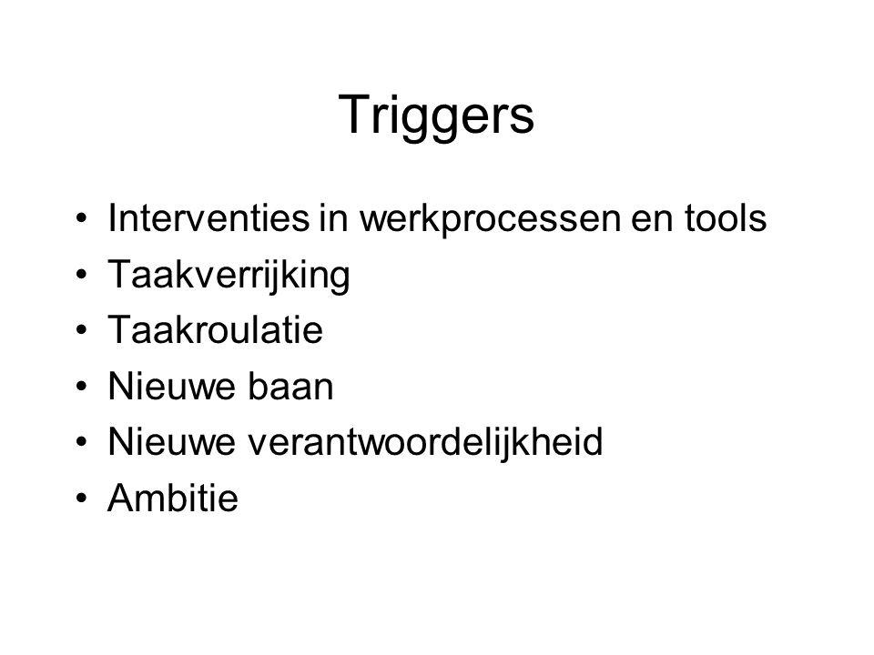 Triggers Interventies in werkprocessen en tools Taakverrijking Taakroulatie Nieuwe baan Nieuwe verantwoordelijkheid Ambitie