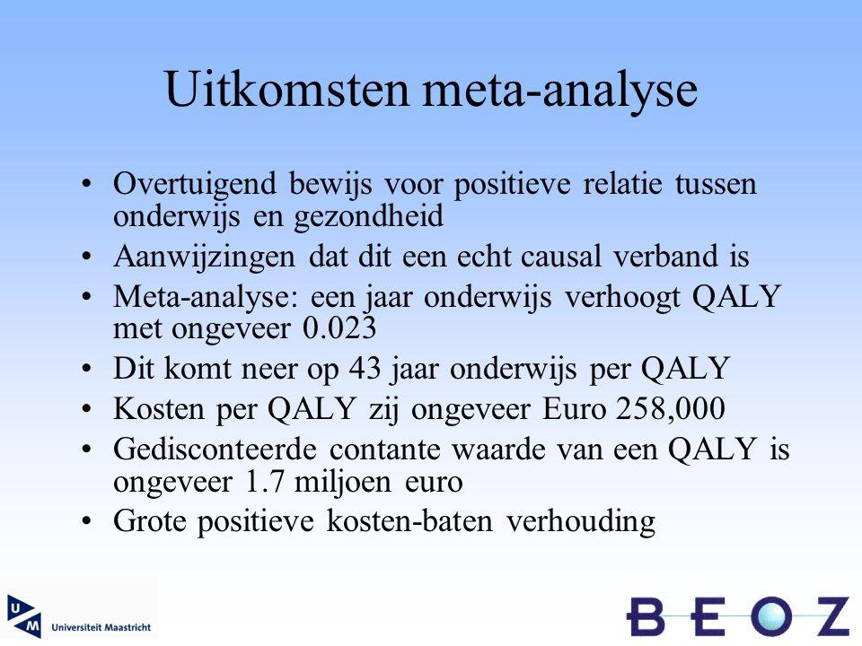 Uitkomsten meta-analyse Overtuigend bewijs voor positieve relatie tussen onderwijs en gezondheid Aanwijzingen dat dit een echt causal verband is Meta-analyse: een jaar onderwijs verhoogt QALY met ongeveer 0.023 Dit komt neer op 43 jaar onderwijs per QALY Kosten per QALY zij ongeveer Euro 258,000 Gedisconteerde contante waarde van een QALY is ongeveer 1.7 miljoen euro Grote positieve kosten-baten verhouding