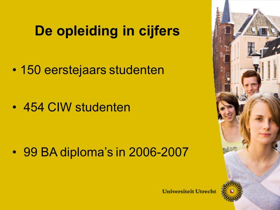 150 eerstejaars studenten 454 CIW studenten 99 BA diploma's in 2006-2007 De opleiding in cijfers