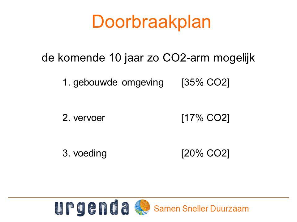 Samen Sneller Duurzaam Doorbraakplan de komende 10 jaar zo CO2-arm mogelijk 1.