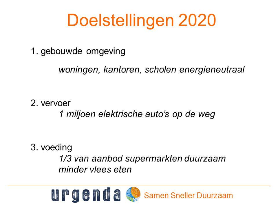 Samen Sneller Duurzaam Doelstellingen 2020 1.