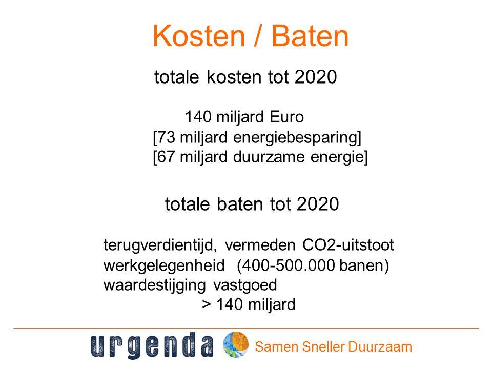 Samen Sneller Duurzaam Kosten / Baten totale kosten tot 2020 140 miljard Euro [73 miljard energiebesparing] [67 miljard duurzame energie] totale baten tot 2020 terugverdientijd, vermeden CO2-uitstoot werkgelegenheid (400-500.000 banen) waardestijging vastgoed > 140 miljard