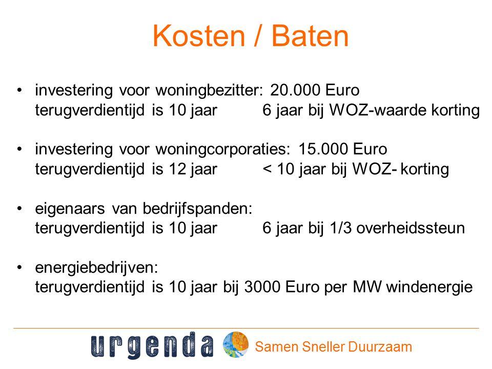 Samen Sneller Duurzaam Kosten / Baten investering voor woningbezitter: 20.000 Euro terugverdientijd is 10 jaar6 jaar bij WOZ-waarde korting investering voor woningcorporaties: 15.000 Euro terugverdientijd is 12 jaar< 10 jaar bij WOZ- korting eigenaars van bedrijfspanden: terugverdientijd is 10 jaar6 jaar bij 1/3 overheidssteun energiebedrijven: terugverdientijd is 10 jaar bij 3000 Euro per MW windenergie