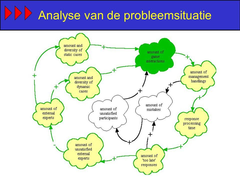 Analyse van de probleemsituatie